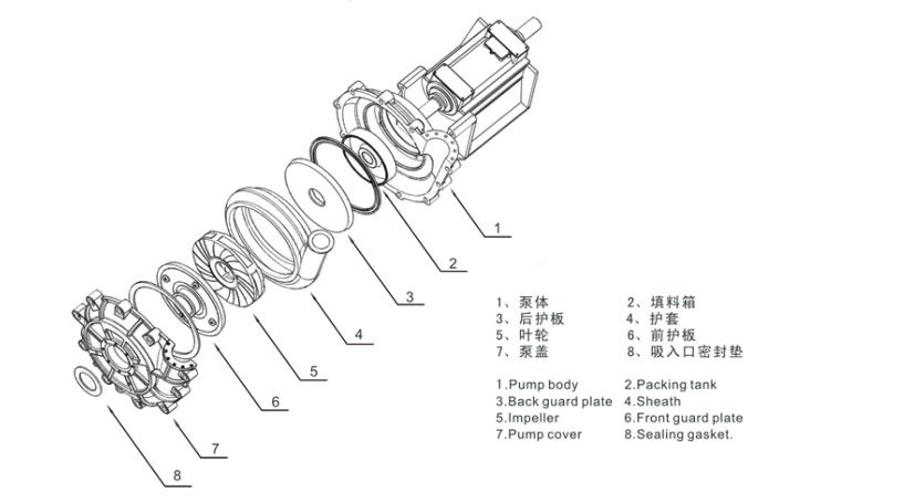 渣浆泵结构图