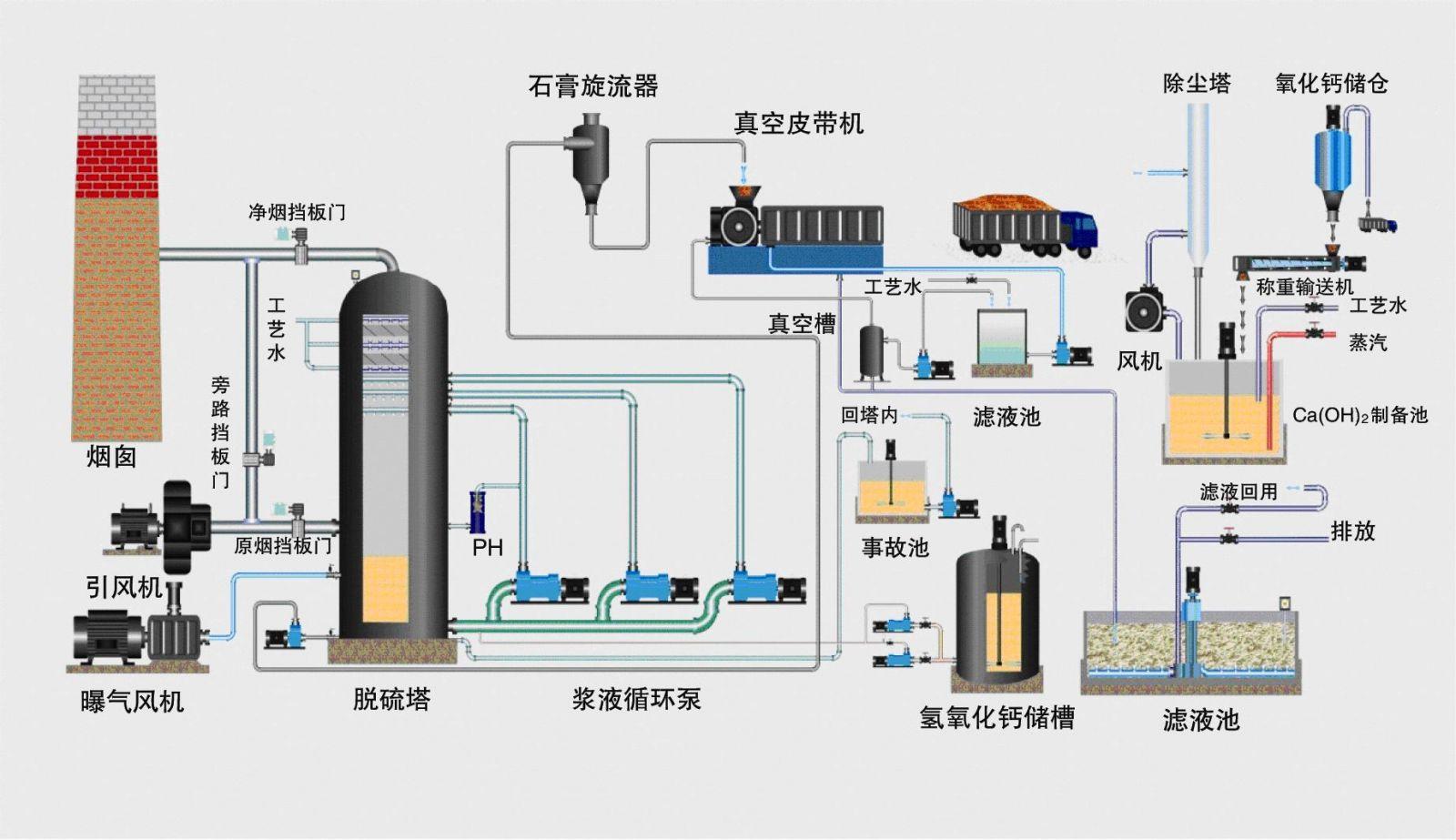 国外火电机组吸收塔脱硫泵的发展